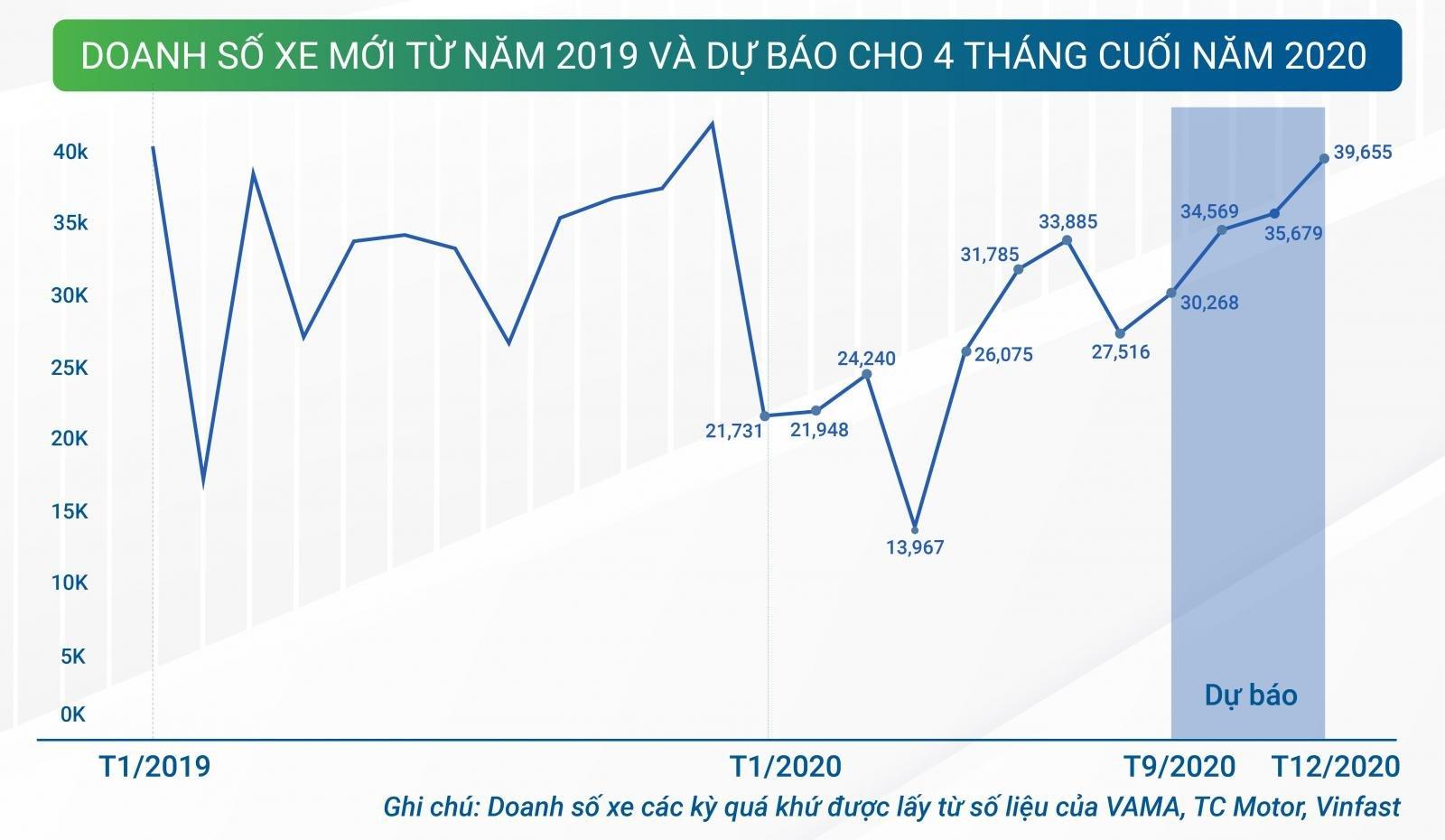 Báo cáo thị trường ô tô và hành vi người dùng 8 tháng đầu năm 2020 - Ảnh 7.