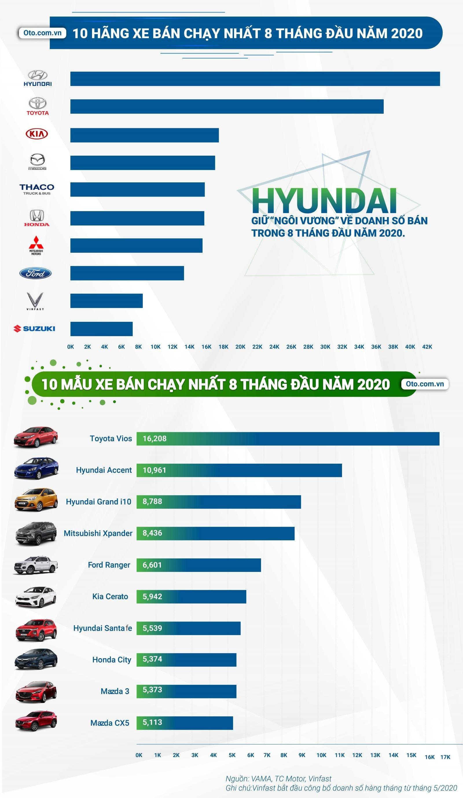 Báo cáo thị trường ô tô và hành vi người dùng 8 tháng đầu năm 2020 - Ảnh 2.