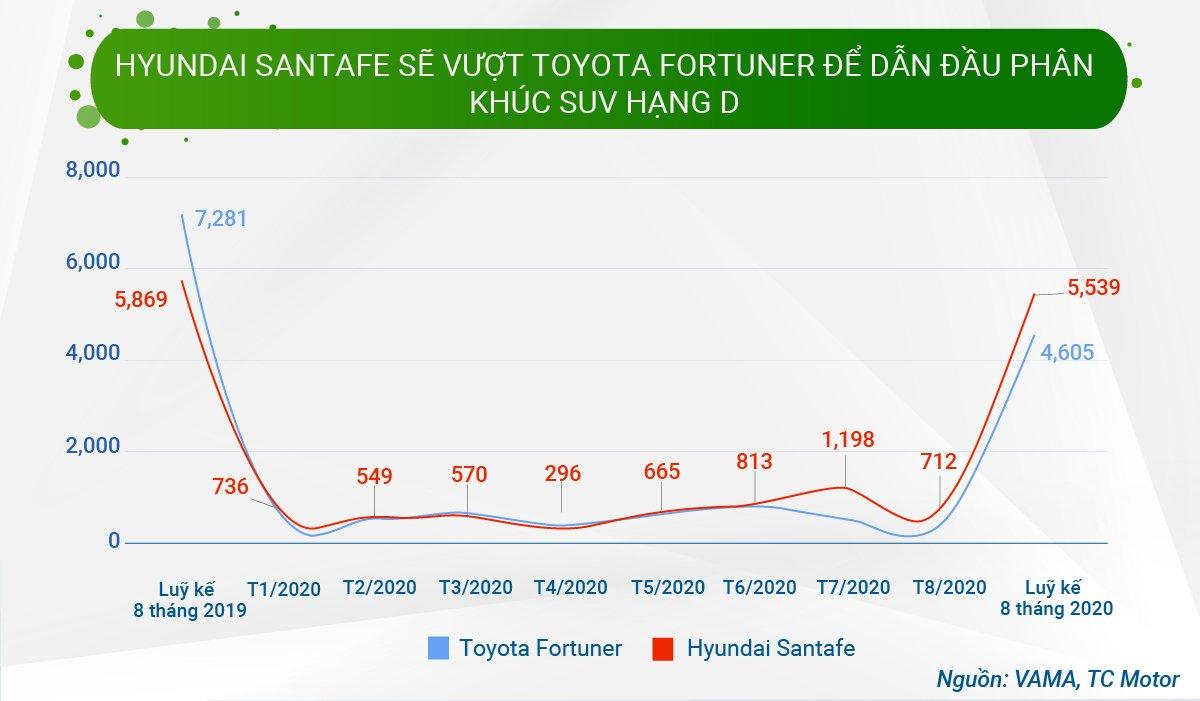 Báo cáo thị trường ô tô và hành vi người dùng 8 tháng đầu năm 2020 - Ảnh 9.