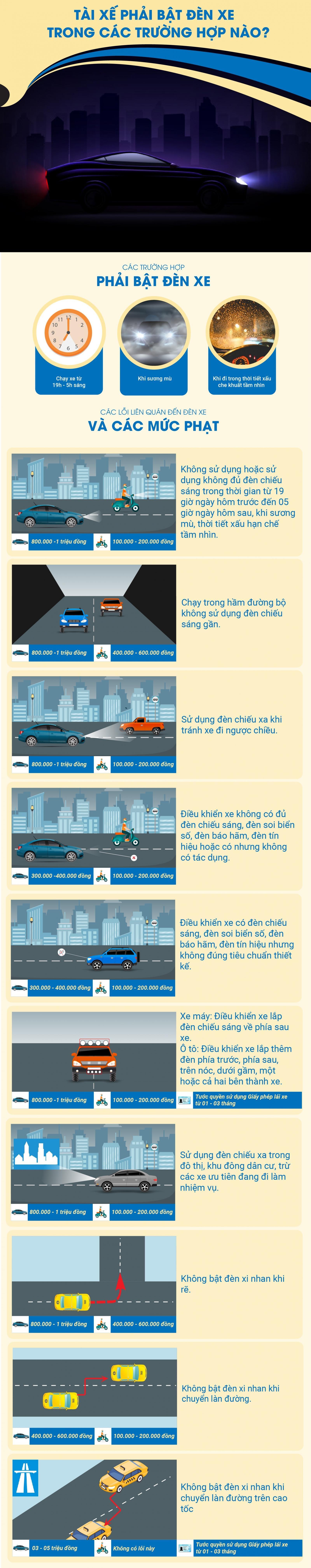 Infographic: Các trường hợp phải bật đèn và mức phạt sử dụng đèn xe sai quy định