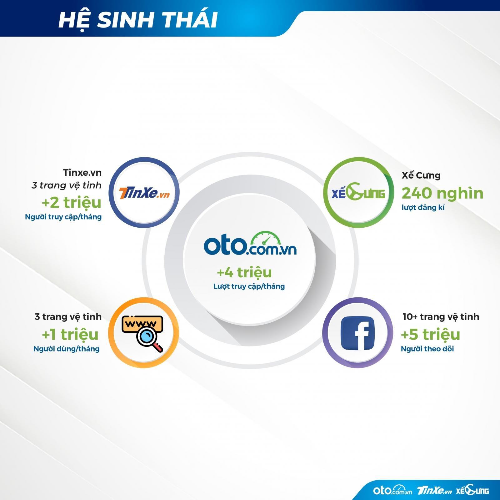 Hệ sinh thái Oto.com.vn sẽ làm nóng thị trường ô tô Việt trong thời gian tới 1