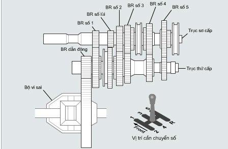 Cấu tạo và cơ cấu hoạt động hộp số sàn.