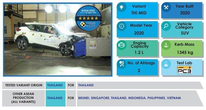 Nissan Kicks 2021 sẽ được sản xuất tại Thái Lan 1