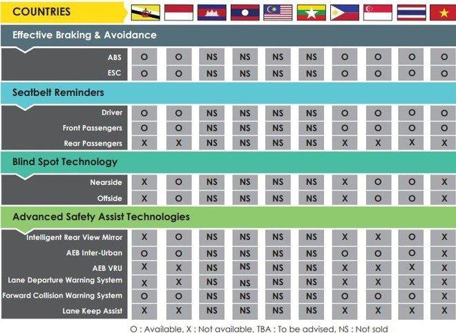 Danh mụctrang bị an toàn chủ động trên xeNissan Kicks 2021 tại các thị trường. 1