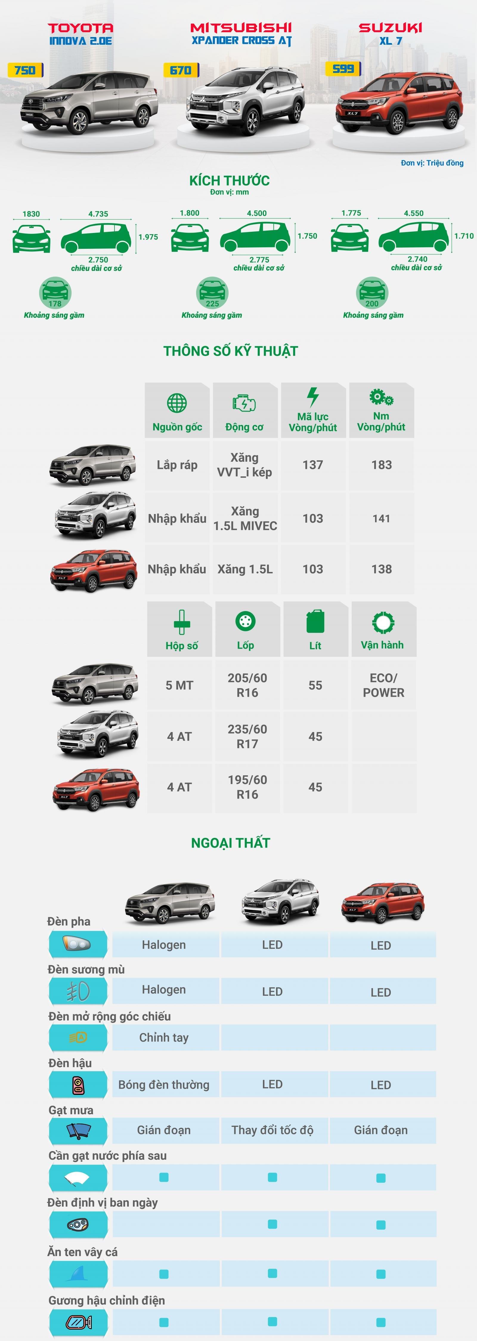 [Infographic] So sánh trang bị của 3 mẫu xe chuyên chạy dịch vụ tại Việt Nam a1