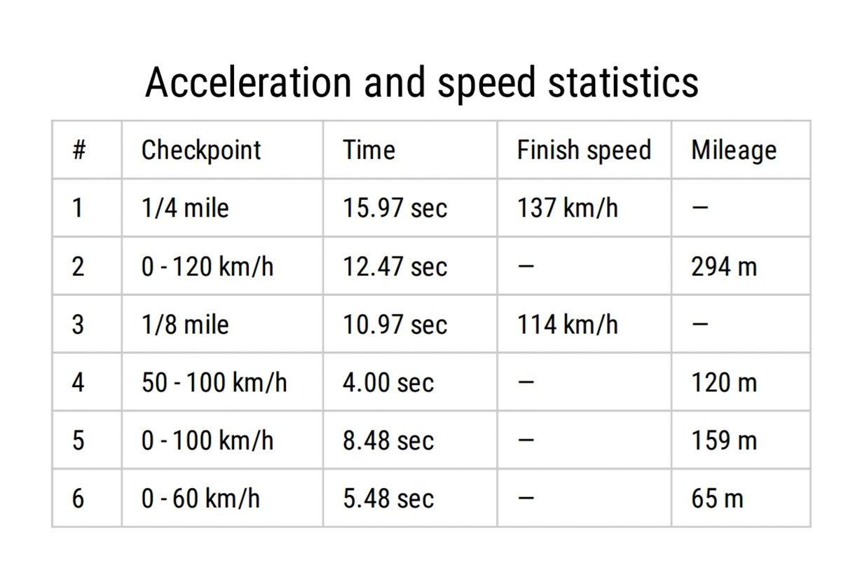 Khả năng tăng tốc của Honda CR-V 2020-2021 1.