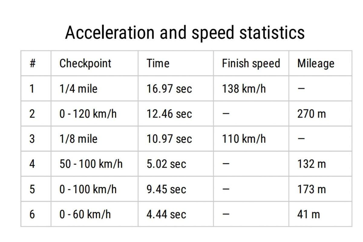 Khả năng tăng tốc của Honda CR-V 2020-2021.
