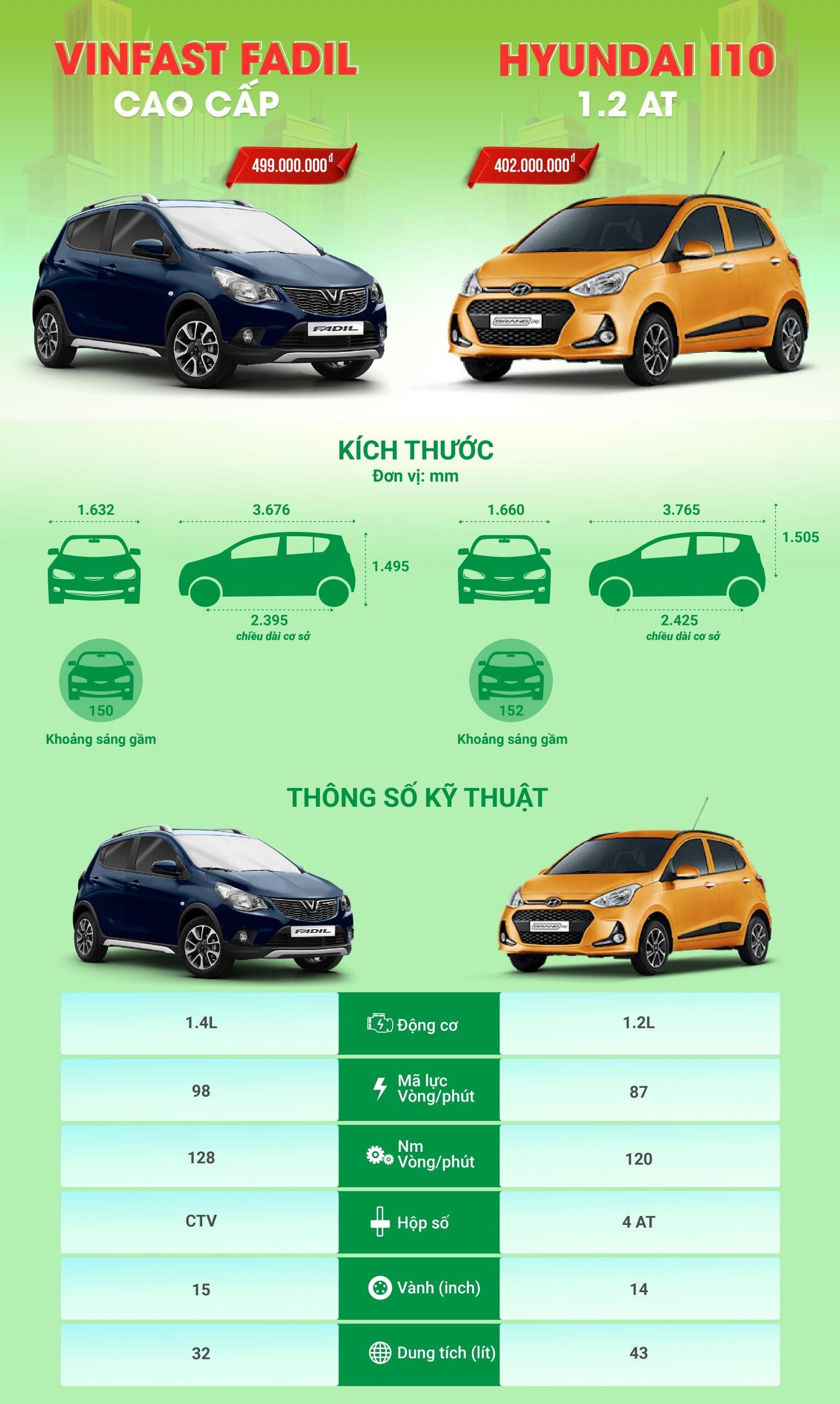 Hyundai i10 và VinFast Fadil: Đâu mới là lựa chọn hàng đầu trong phân khúc xe đô thị cỡ nhỏ?
