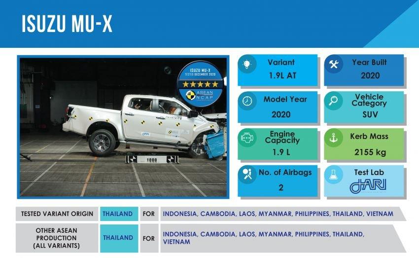 Bài kiểm tra Isuzu Mu-X được áp dụng dựa trên model xe D-Max trước đó.
