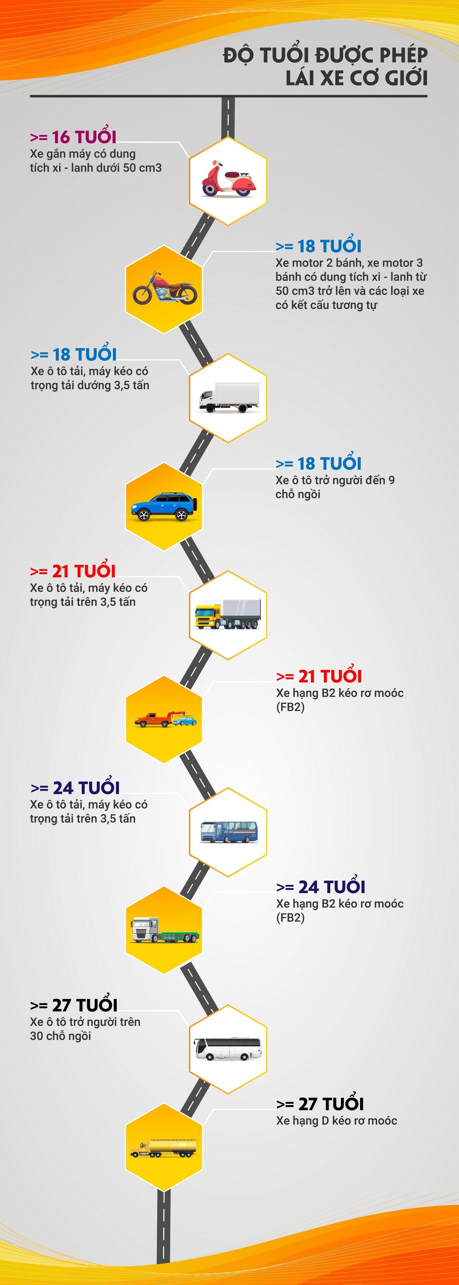 Infographic: Độ tuổi được phép lái xe cơ giới từ năm 2021
