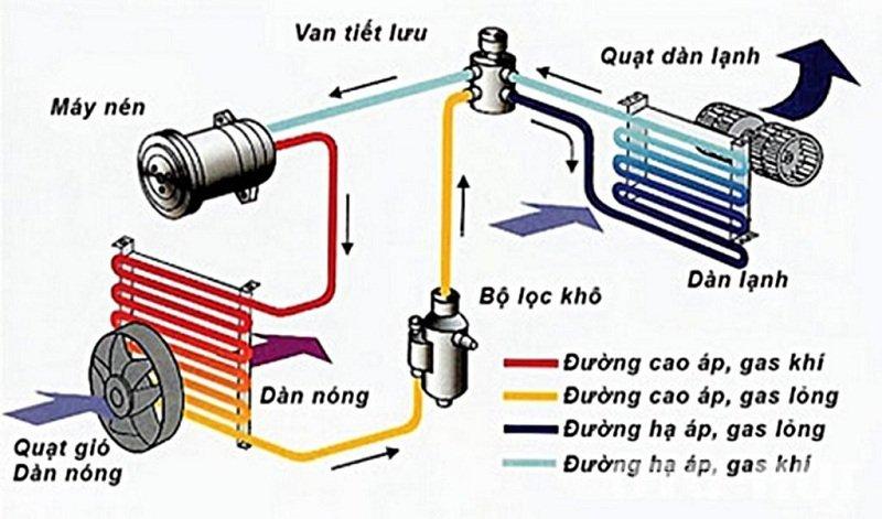 Cơ chế hoạt động của điều hòa trên ô tô.