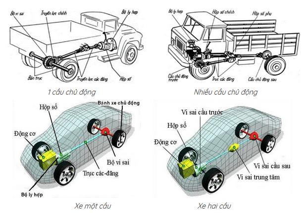 Khái niệm cầu xe, hệ dẫn động 4WD, AWD, 4×4, 4×2…