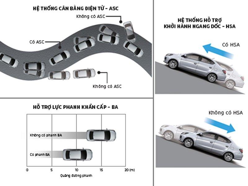 Các tính năng an toàn mới trên Mitsubishi Attrage 2021.