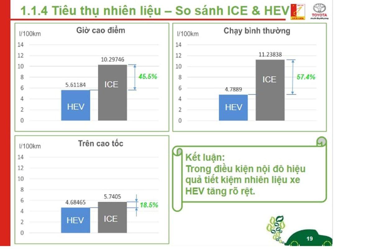 Đánh giá mức tiêu thụ nhiên liệu của Toyota Corolla Cross Hybrid tại Việt Nam 1