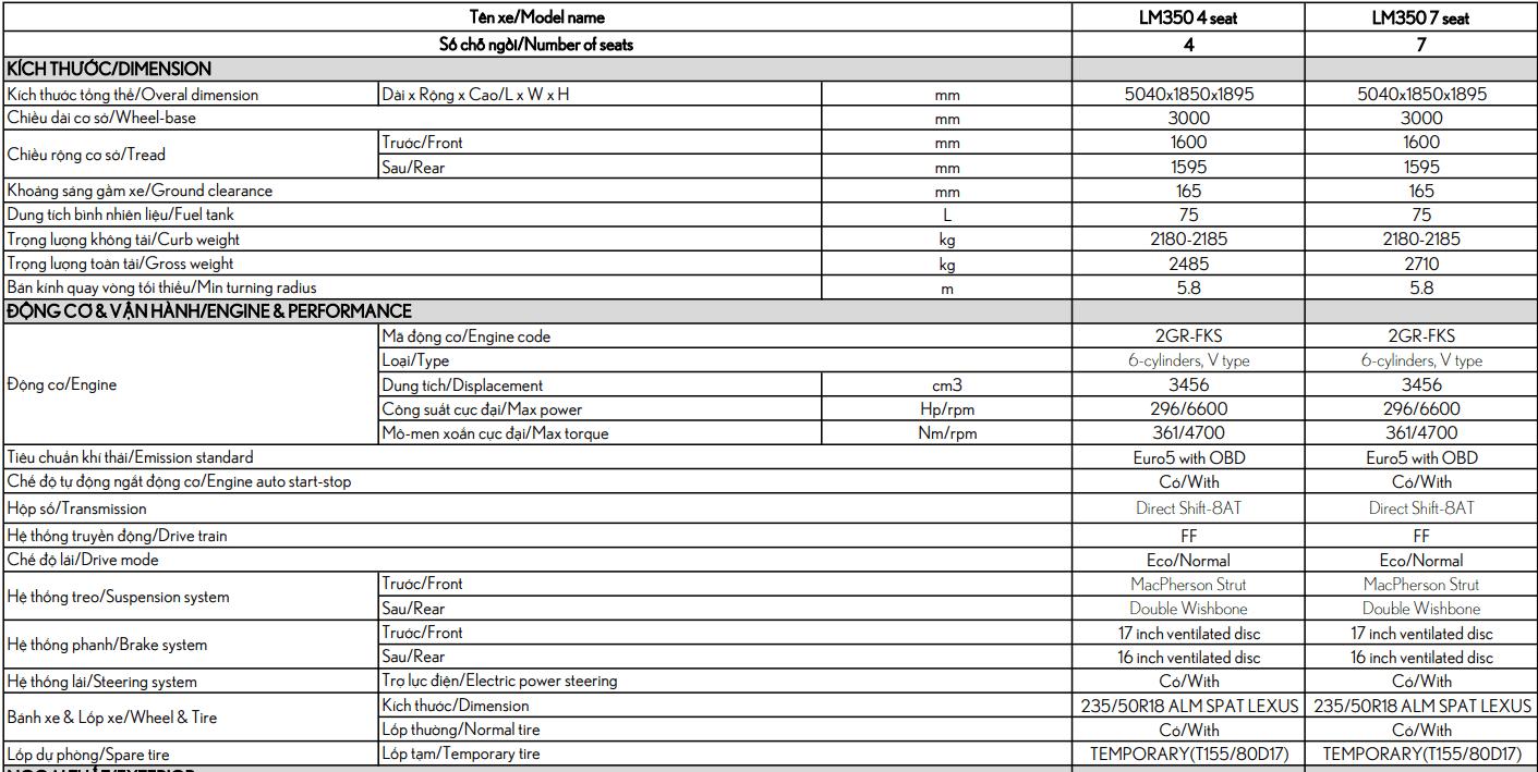 Thông số kỹ thuật Lexus LM 350 2021.