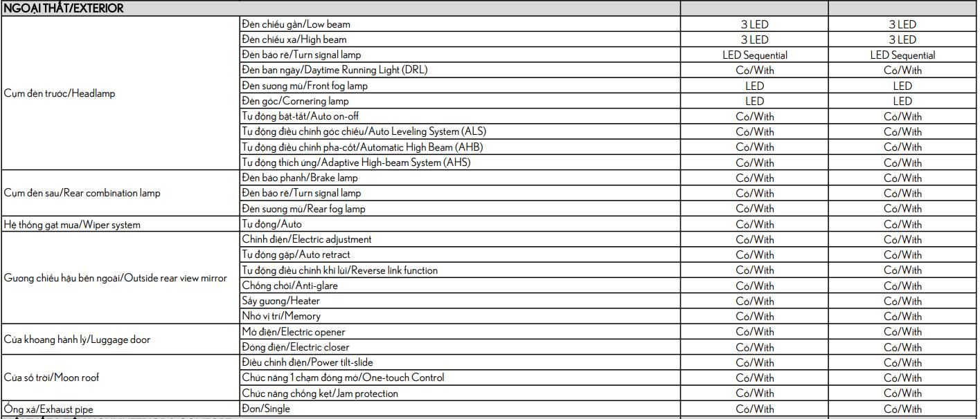 Thông số kỹ thuật Lexus LM 350 2021.1.