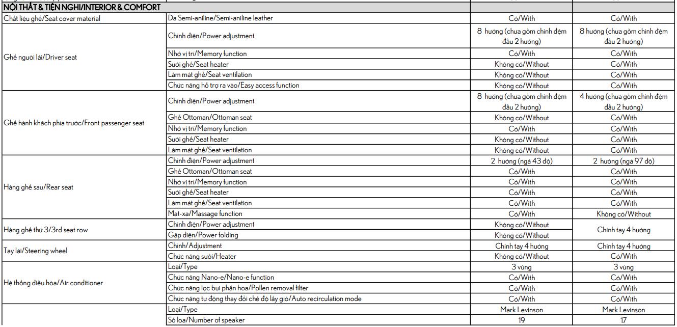 Thông số kỹ thuật Lexus LM 350 2021.22