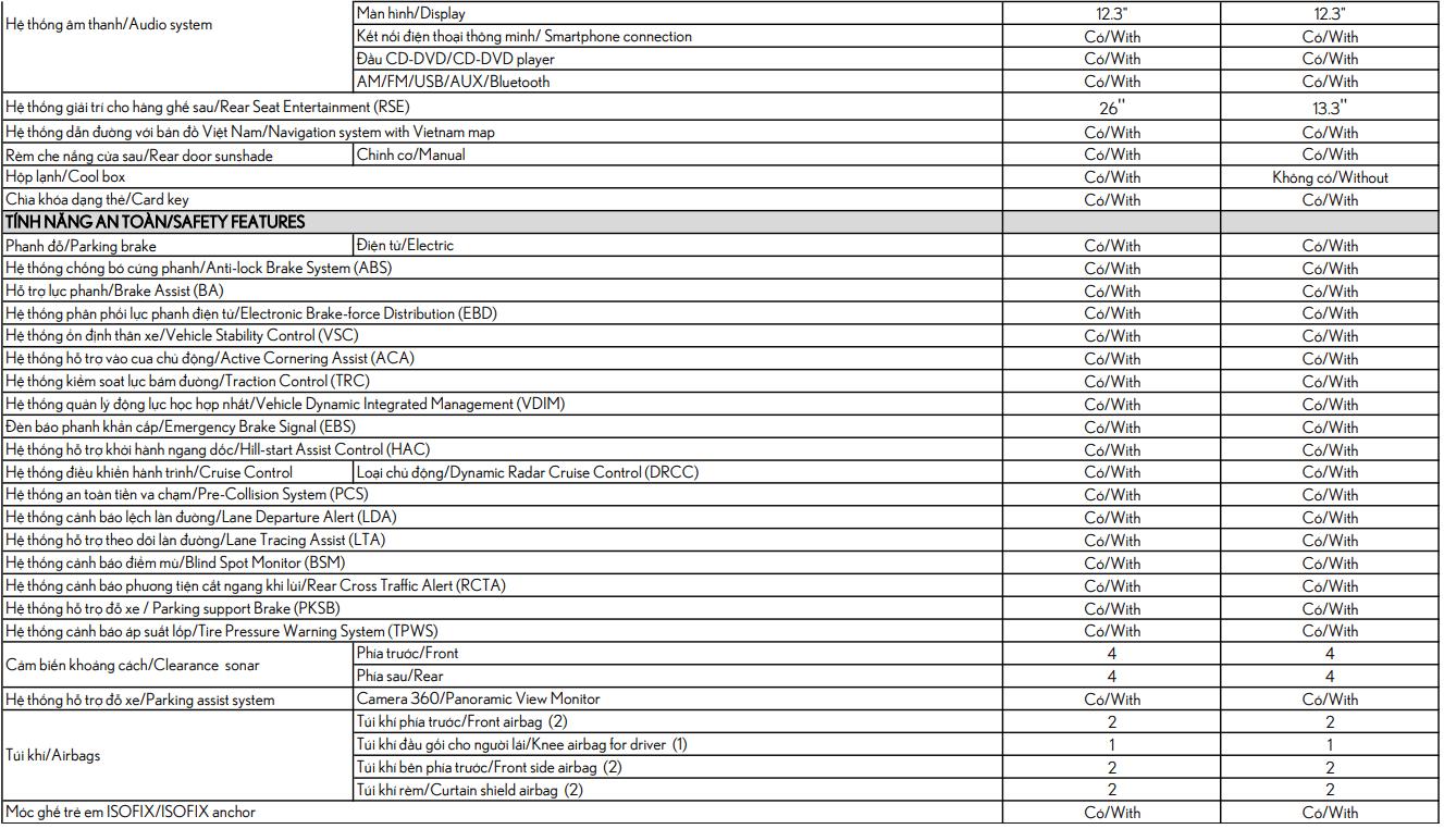 Thông số kỹ thuật Lexus LM 350 2021.3.