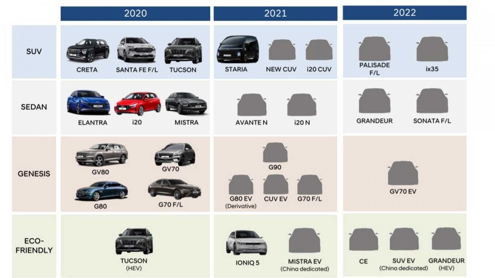Lộ trình ra mắtxe Hyundai mới còn nhiều bí ẩn.