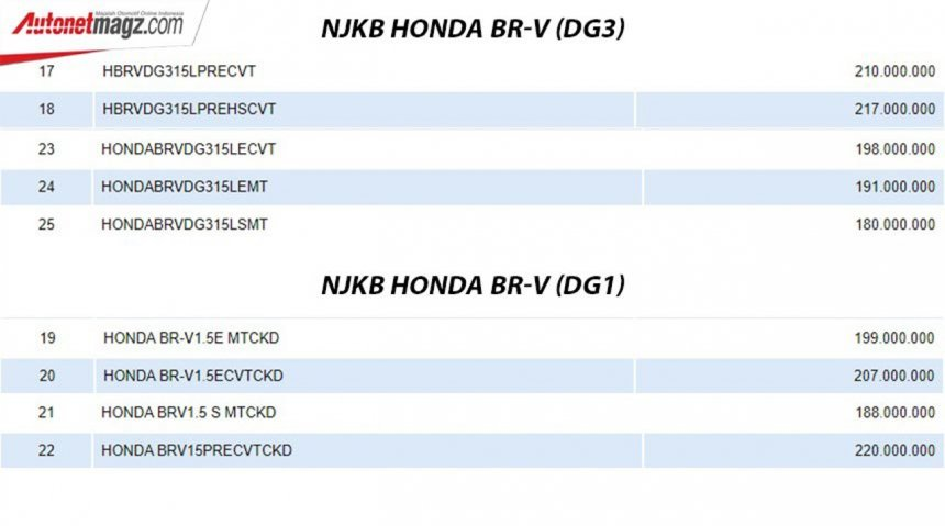 Danh sách biến thể Honda BR-V 2022 thế hệ mới cực kỳ đa dạng.