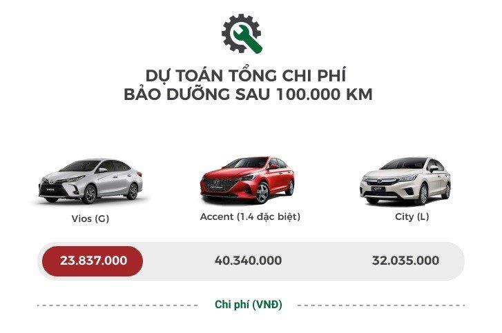 Đi tìm 'ông vua' về tiết kiệm chi phí phân khúc sedan hạng B - Ảnh 1.