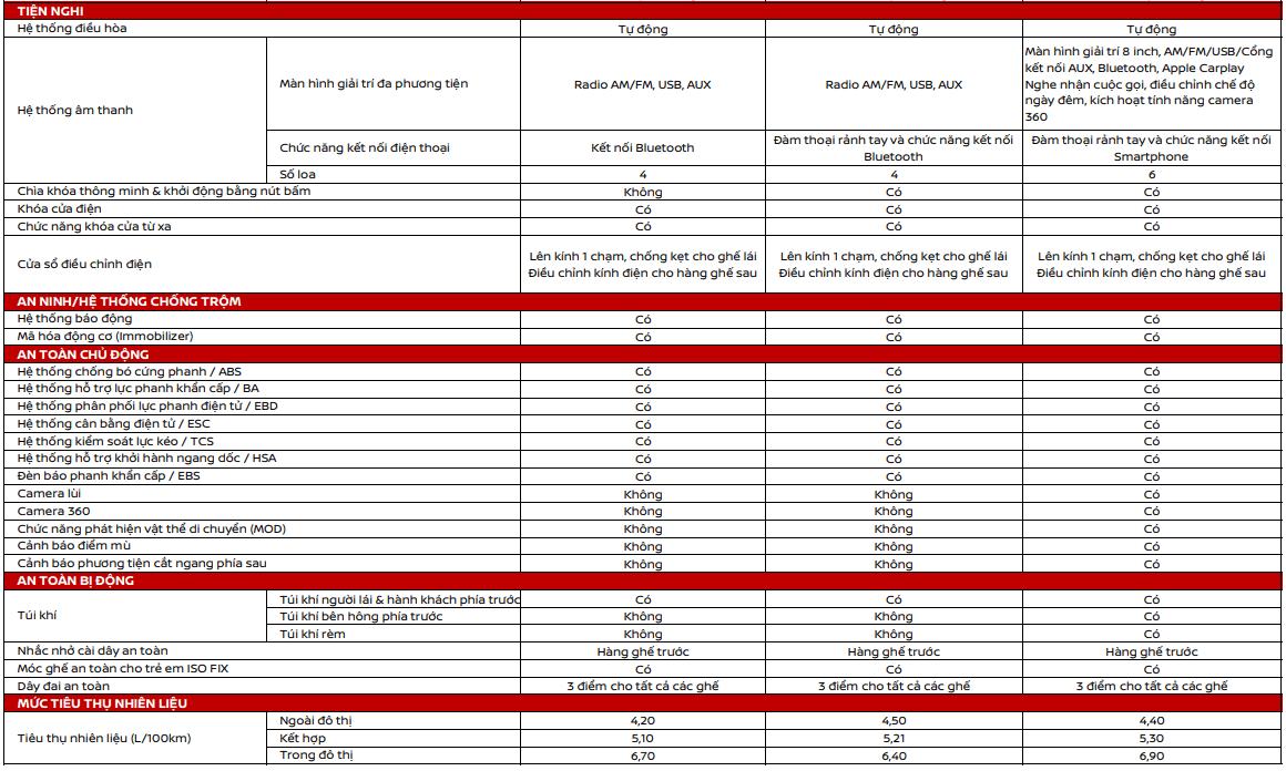 thông số kỹ thuật xe Nissan Almera mới nhất1.