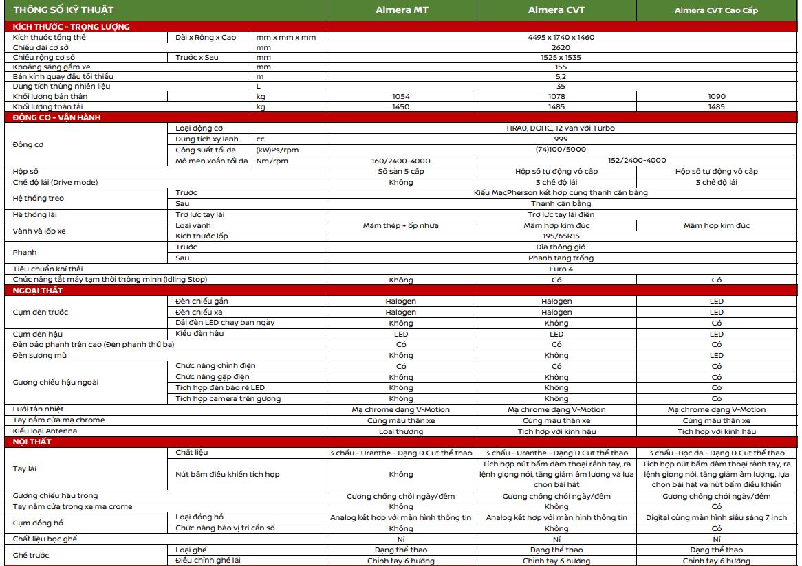 thông số kỹ thuật xe Nissan Almera mới nhất.