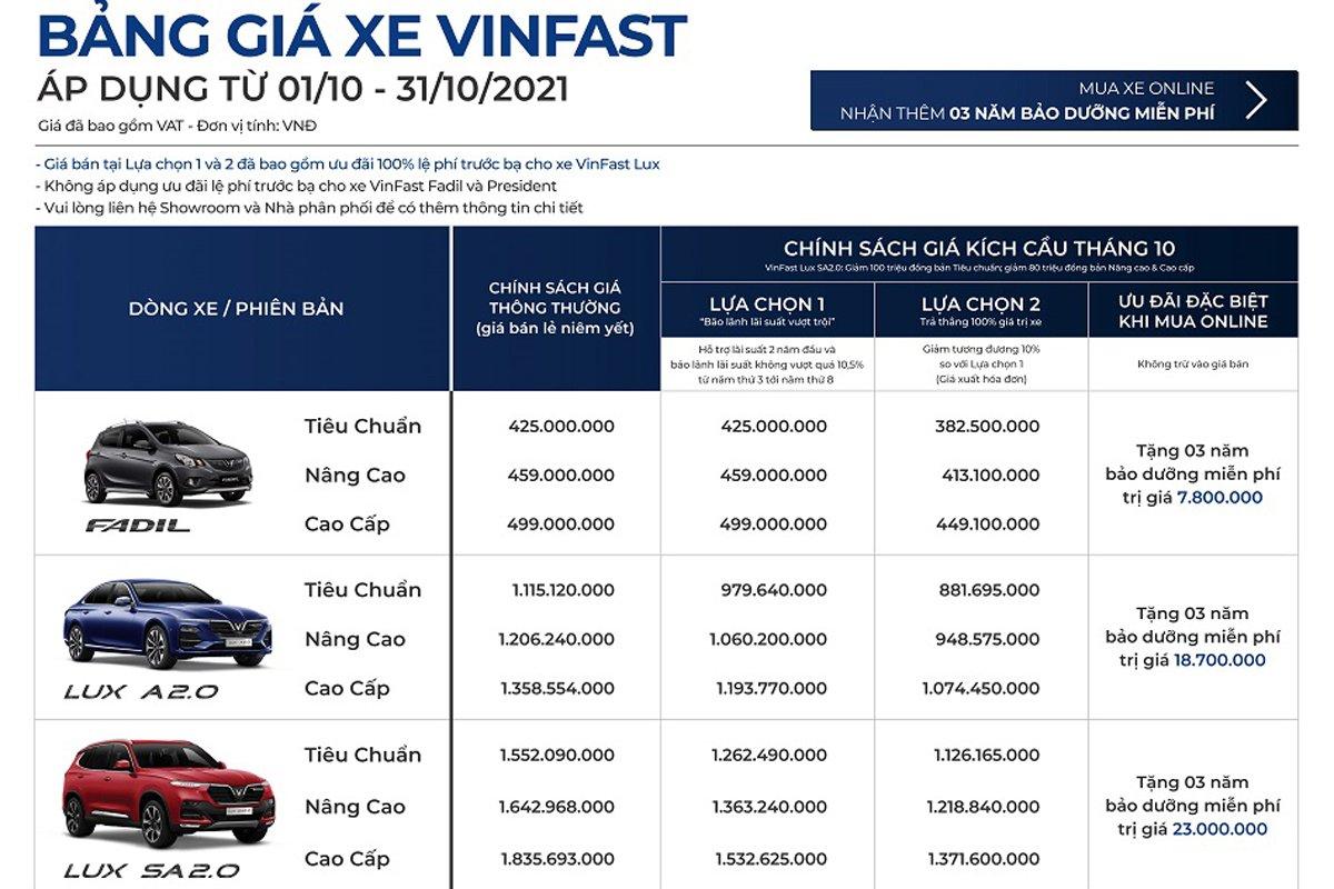 Bảng giá xe VinFast tháng 10 tại thị trường Việt 1