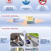 Mức xử phạt từ nhẹ đến nặng đối với các lỗi thường gặp của xe ô tô