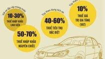 Những loại thuế áp dụng trên một chiếc ô tô