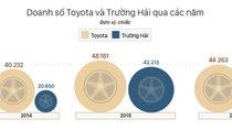 Cuộc chiến giảm giá chưa từng có trên thị trường ô tô Việt Nam