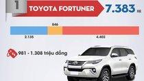 6 tháng đầu năm 2017, Toyota vẫn dẫn đầu phân khúc MPV/SUV tại Việt Nam