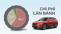 Giá xe ô tô tại Việt Nam và những gánh nặng thuế, phí
