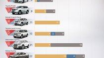 Tháng 10/2017: Top xe bán chậm nhất tháng có 3 xe 'nhà' Toyota