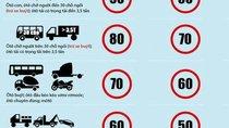 Siết chặt quy định về trang bị an toàn và tốc độ trong khu dân cư