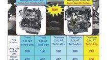 Ford Thủ Đô bán xe Ford Everest: 2.0 Bi tubor, 2.0 trend, Ambient, giá chỉ từ 900tr. LH: 0975434628