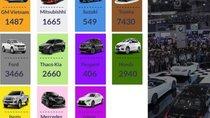 Điểm qua những nét chính trên thị trường ô tô Việt Nam tháng 11/2018