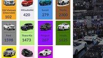 Những nét chính của thị trường ô tô Việt Nam tháng 2/2019