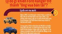 Lý do gì khiến Ford Ranger trở thành 'vua bán tải' tại Việt Nam?