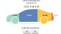 Phân khúc nào được lòng người tiêu dùng Việt nhất?