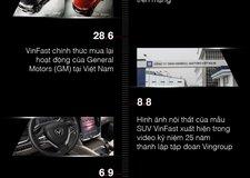 Chặng đường 13 tháng để cho ra mắt xe ô tô của VinFast