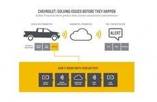 Chevrolet giới thiệu công nghệ cảnh báo phong cách máy bay