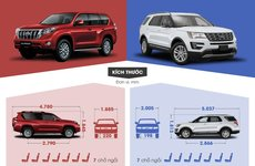 So sánh cặp đôi SUV 7 chỗ tầm giá 2 tỷ Đồng: Ford Explorer và Toyota Land Cruiser Prado