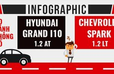 Chọn Hyundai Grand i10 hay Chevrolet Spark trong tầm giá 400 triệu?