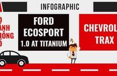 Mua SUV cỡ nhỏ, nên chọn Ford Ecosport hay Chevrolet Trax?