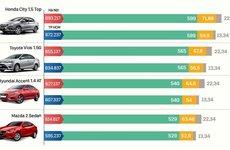 Xem nhanh giá lăn bánh của Toyota Vios và các đối thủ trong phân khúc hạng B