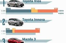 Điểm nhanh 20 xe bán chạy nhất tháng 5/2018: Vios vẫn nắm giữ vị trí số 1