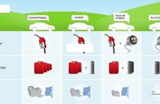 Phân biệt xe điện: thế nào là xe chạy điện hoàn toàn, xe Hybrid và Plug-in Hybrid?