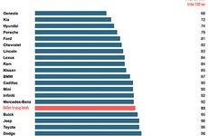 Xe Hàn dẫn đầu mức độ hài lòng của khách hàng, vượt qua cả xe Nhật, Mỹ, Đức