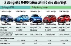 Điểm mặt 5 mẫu ô tô nhỏ giá dưới 400 triệu đồng tại Việt Nam